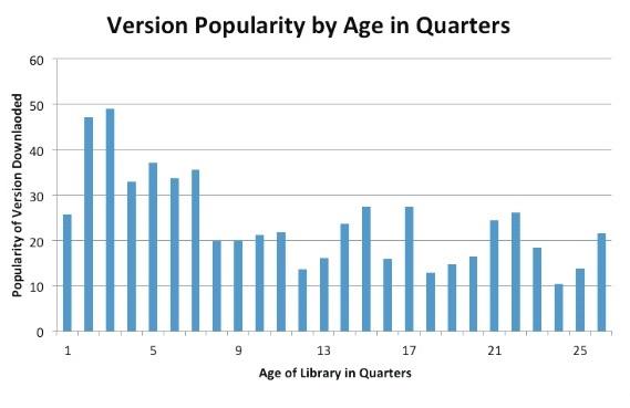 """Rys. 1 Jeżeli ludzie aktualizowalby biblioteki, popularność starszych wersji powinna zmaleć do zera w ciągu 2 ostatnich lat. Więcej ciekawych danych można znaleźć w dokumencie: """"The Unfortunate Reality of Insecure Libraries"""" (wymagana rejestracja)."""