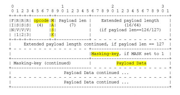 Bezpieczeństwo protokołu WebSocket w praktyce