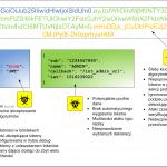 Bezpieczeństwo API REST – unikalna wiedza od sekuraka