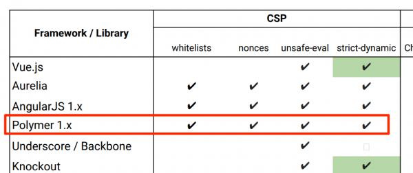 Rys 5. Polymer pozwala obejść wszystkie typy CSP
