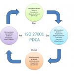 (Nie)bezpieczeństwo danych w firmie – czyli po co mi ISO 27000 – część 2