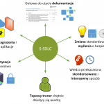 S-SDLC – czyli jak realnie zwiększyć bezpieczeństwo procesu wytwarzania aplikacji webowych?