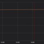 .*(?:.*=.*))) zabiło całe Cloudflare. Przerywamy spotkanie! Wszystkie ręce do konsol!