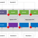 Protokół HTTP/2 – czyli szybciej, ale czy również bezpieczniej?