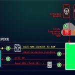Backdoor na kartach SIM był/jest używany do szpiegowania przez ostatnie 2 lata. Atak jest niezależny od telefonu!