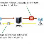 Simjacker – backdoor na kartach SIM. Podatnych jest co najmniej 29 krajów