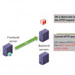 Czym jest HTTP Request Smuggling? Animacja