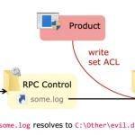 CVE-2020-0668: eskalacja uprawnień do Admina – wszystkie Windowsy od XP do 10-tki