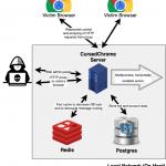 """""""Przeklęty Chrome"""" – dodatek do Chrome umożliwiający atakującemu odwiedzanie stron (również wymagających logowania) w Twoim imieniu…"""