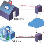 Bezpłatny webinar o szyfrowaniu poczty. Praktycznie i przystępnym językiem.