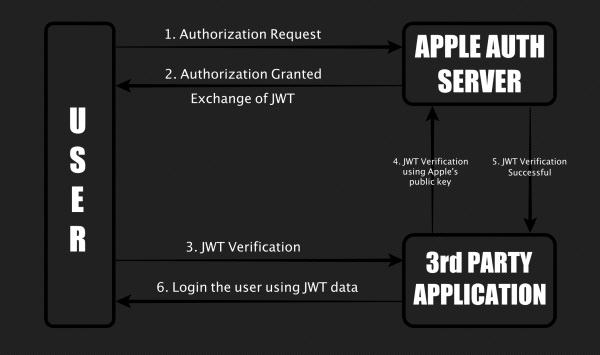"""Sposób działania """"Sign in with Apple"""", źródło: https://bhavukjain.com/blog/2020/05/30/zeroday-signin-with-apple/"""