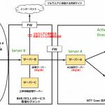NTT – czwarty, największy na świecie telecom zhackowany. Dostali się m.in do jednego z kontrolerów domeny