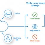 Jak autorzy phishingu obchodzą wieloczynnikowe uwierzytelnienie?