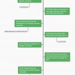 Ryuk – pięć godzin od pierwszego dostępu do infekcji ransomware. Case study.