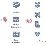 Projekt Sigstore – czyli odpowiednik Let's Encrypt  do podpisywania kodu.