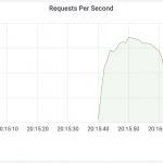 Firma Cloudflare odparła rekordowy atak DDoS (17,2 miliona zapytań na sekundę) na infrastrukturę swojego klienta